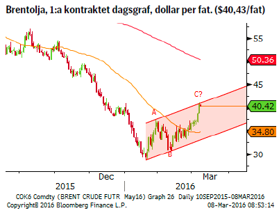 Brentolja, 1:a kontraktet dagsgraf, dollar per fat. ($40,43/fat)