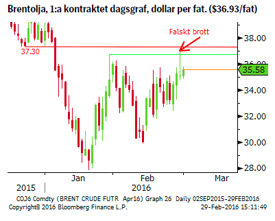 Brentolja, 1:a kontraktet dagsgraf, dollar per fat. ($36.93/fat)