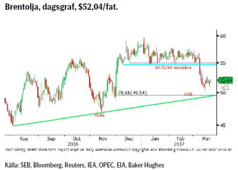 Brentolja, dagsgraf, $52,04/fat.