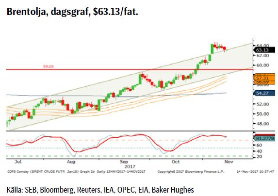 Brentolja, dagsgraf, $63.13/fat.
