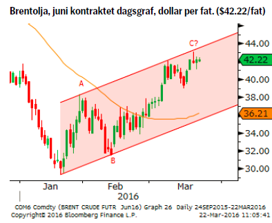 Brentolja, juni kontraktet dagsgraf, dollar per fat. ($42.22/fat)