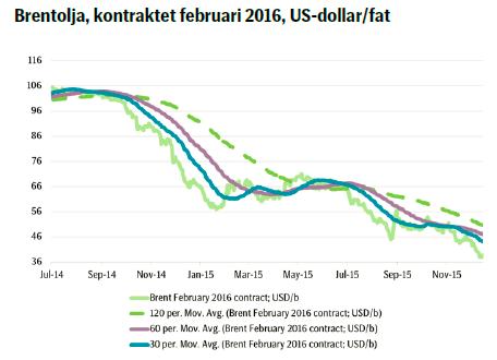 Brentolja, kontraktet februari 2016, US-dollar/fat