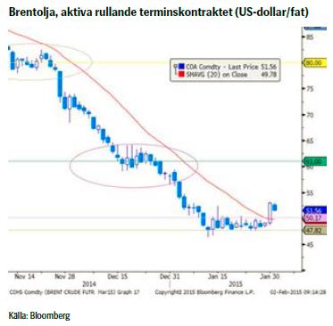 Brentolja, aktiva rullande terminskontraktet (US-dollar/fat)