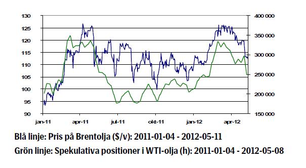 Brentoljans prisutveckling - Graf tom 2012-05-11