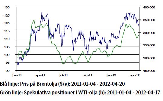 Brentoljans prisutveckling januari 2011 till april 2012