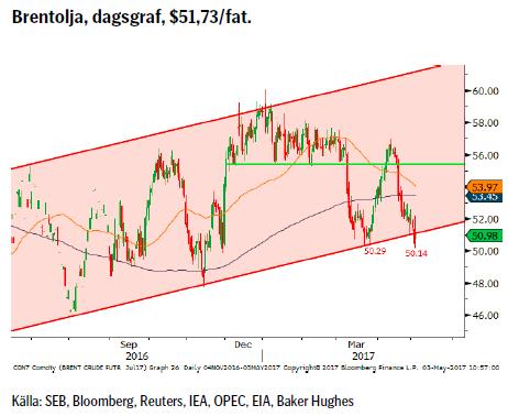Brentolja, dagsgraf, $51,73/fat.