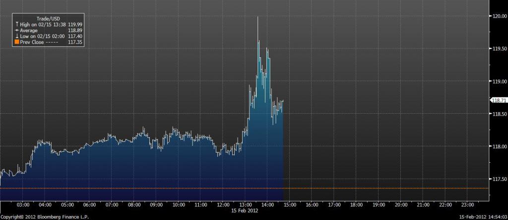 Brentprisets reaktion på Irans exportstopp av olja - Diagram