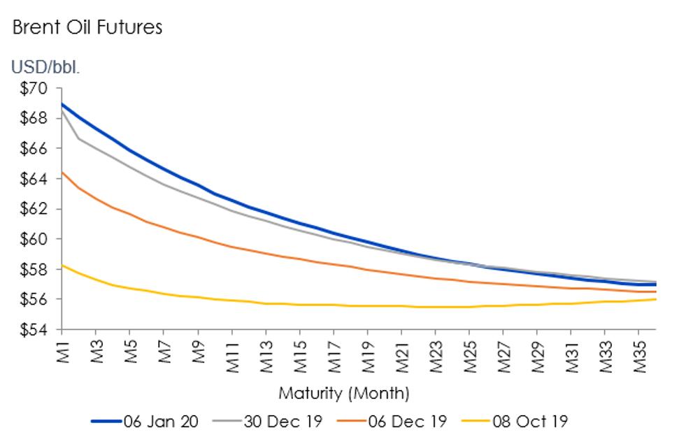 Brent futures curves