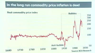 Historien talar för fortsatta prisfall på råvaror
