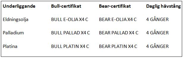 Bull och bear-certifikat från Commerzbank (Platina, Palladium och Eldningsolja)