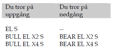 Bull och bear på el med hävstång x2 och x4