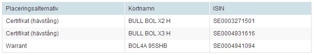 Bull  BOL H, certifikat på Boliden-aktien