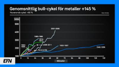 Prisuppgången på metaller kommer att fortsätta