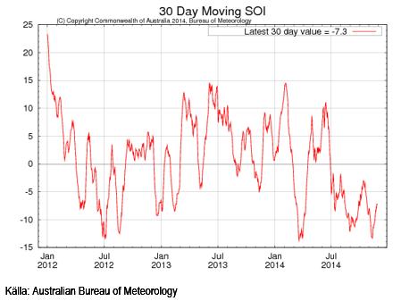 30-dagars glidande medelvärde av SOI