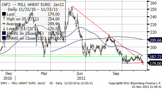 CAF2 Mill Wheat Euro Jan12 - Vete-diagram