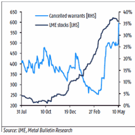 Cancelled warrants and LME stocks