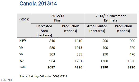 Canola 2013-2014