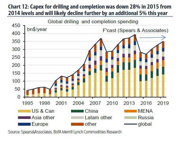 Capex-investeringar på oljemarknaden