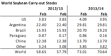 Carry out stocks of soybean