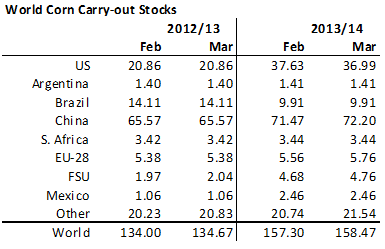 Majs carry out stocks