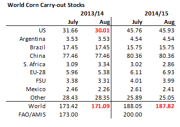 Corn carry-out stocks
