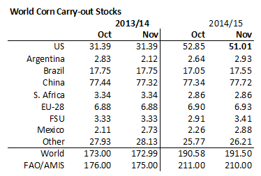Carry out stocks majs