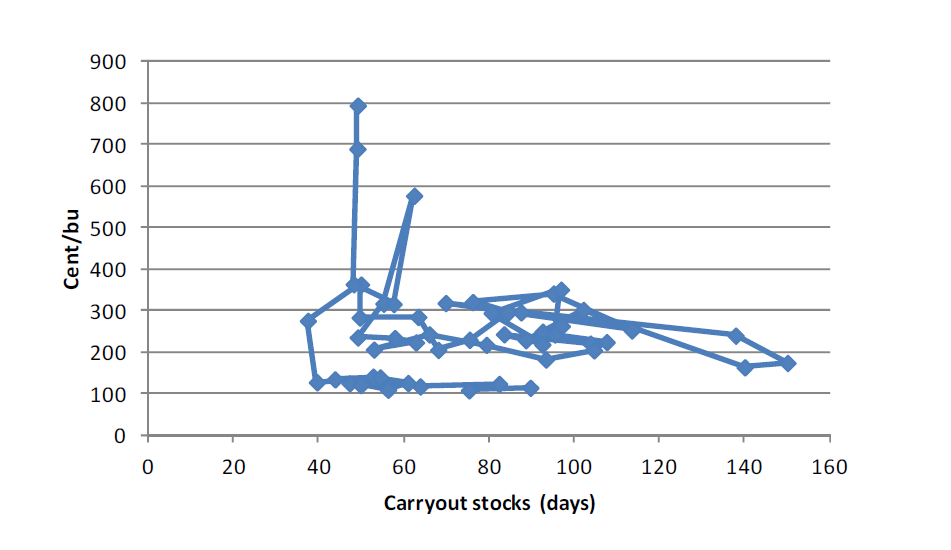 Carryout stocks corn