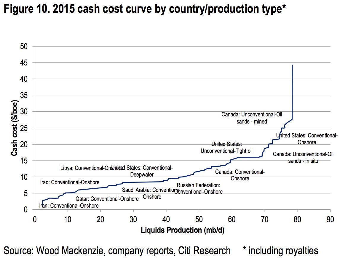 Cash cost för oljeproduktion runt om i världen