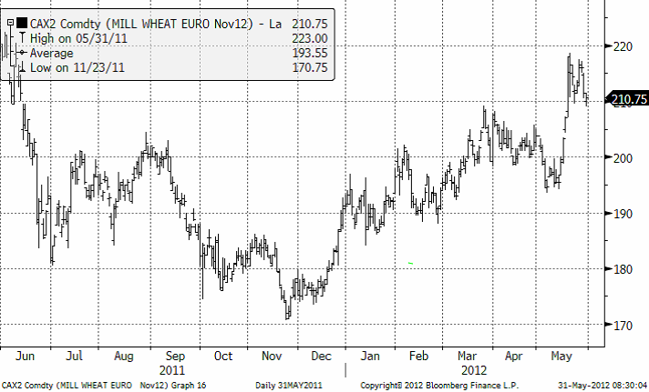 CAX comdty mill wheat euro nov12