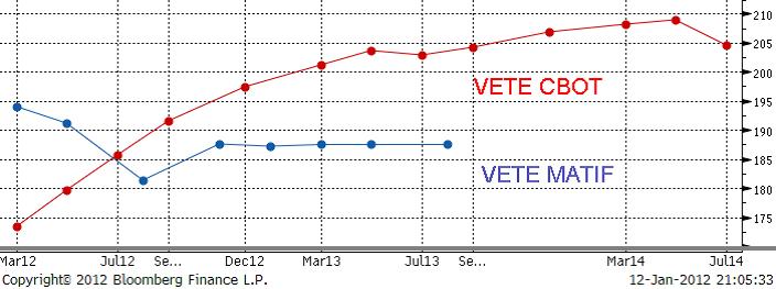 Vete - CBOT och Matif - Priser den 12 januari 2012