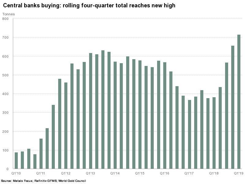 Hur mycket guld centralbanker köper