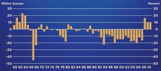 Centralbanker har blivit nettoköpare av guld - Diagram över drygt 50 år