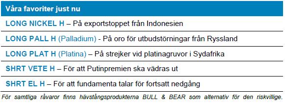 Handelsbanken rekommenderar certifikat (ETN)
