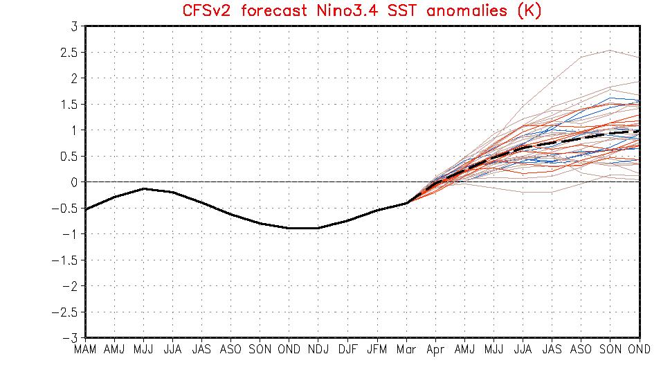 CFSv2 forecast - 12 april 2012