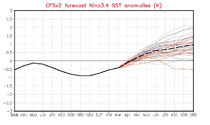 CFS v.2 forecast nino 3.4 SST