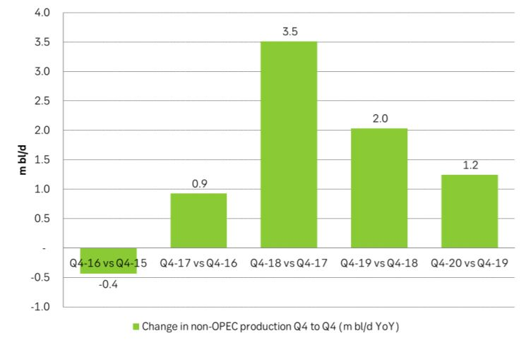 Change in non-OPEC production Q4 to Q4