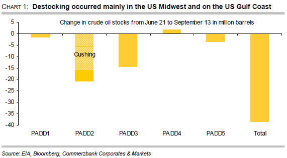Change in crude oil stocks
