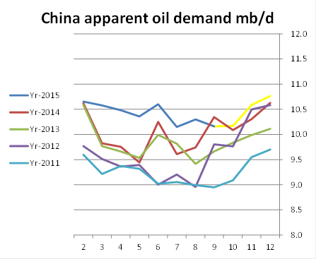 China apparent oil demand