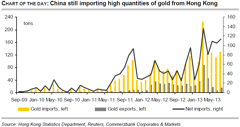 China's import of gold from Hong Kong