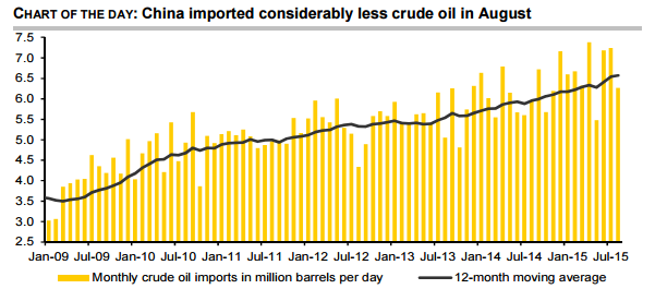 Oil imported by China