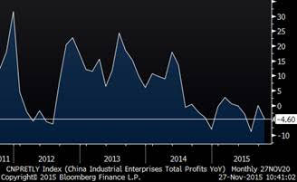 China industrial profit y/y