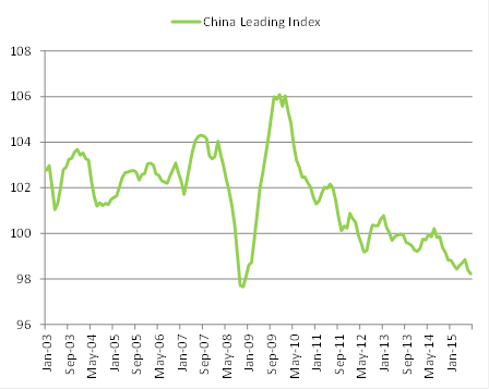 China leading index