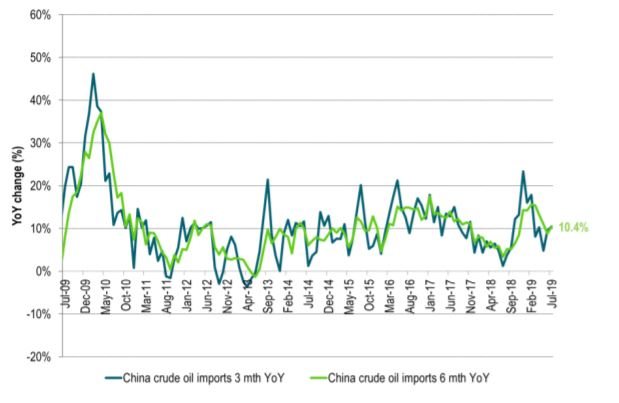 China crude oil imports are growing 10% pa. It needs oil from the Middle East