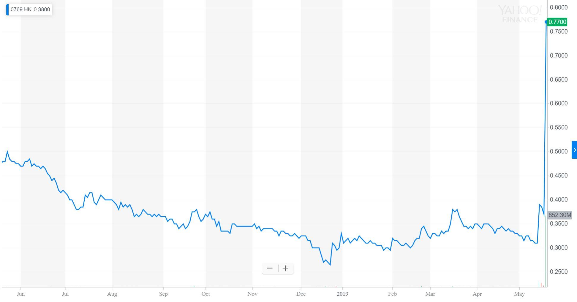 China Rare Earth Holdings aktiekurs