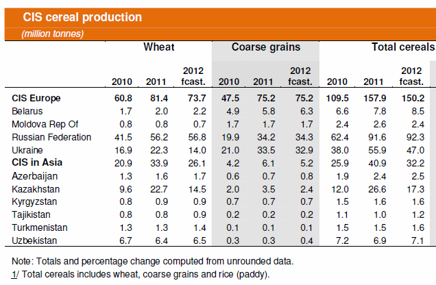 CIS cereal production - Table