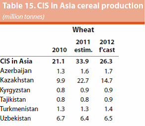 CIS in Asia cereal production