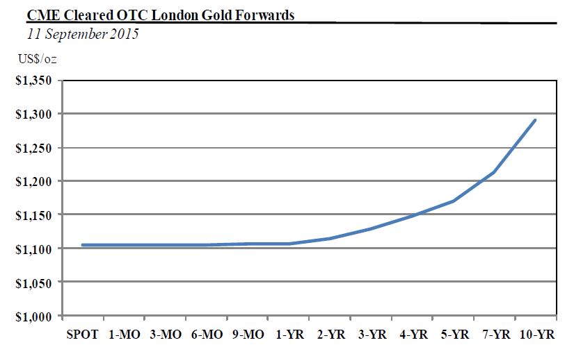 CME cleared OTC London gold forwards