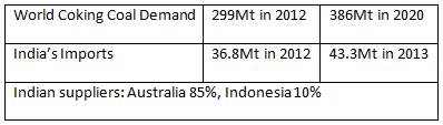 Coal energy in numbers - Chart