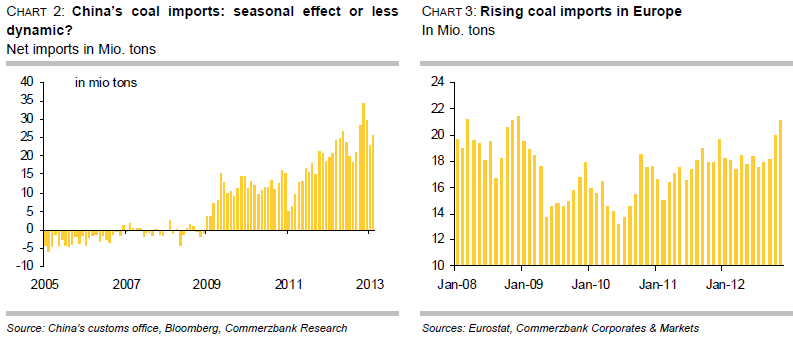 Coal import in China and Europe