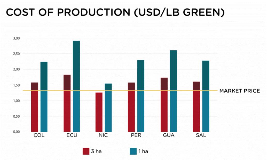 Kostnaden för produktion